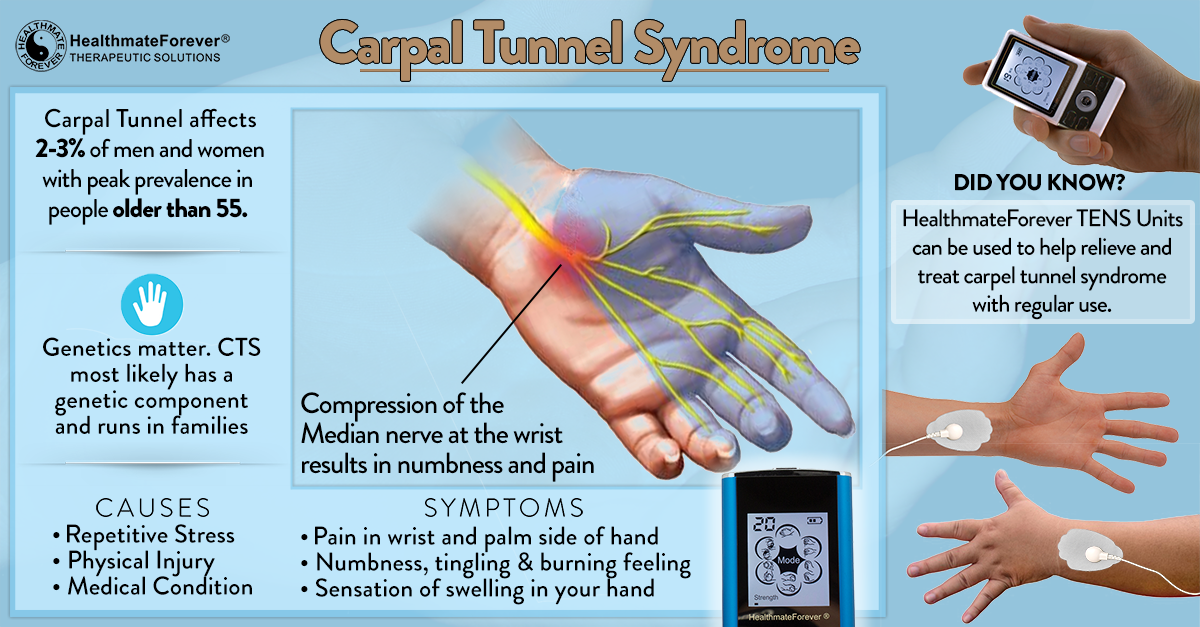 Carpal Tunnel Pain Management with TENS Unit ...