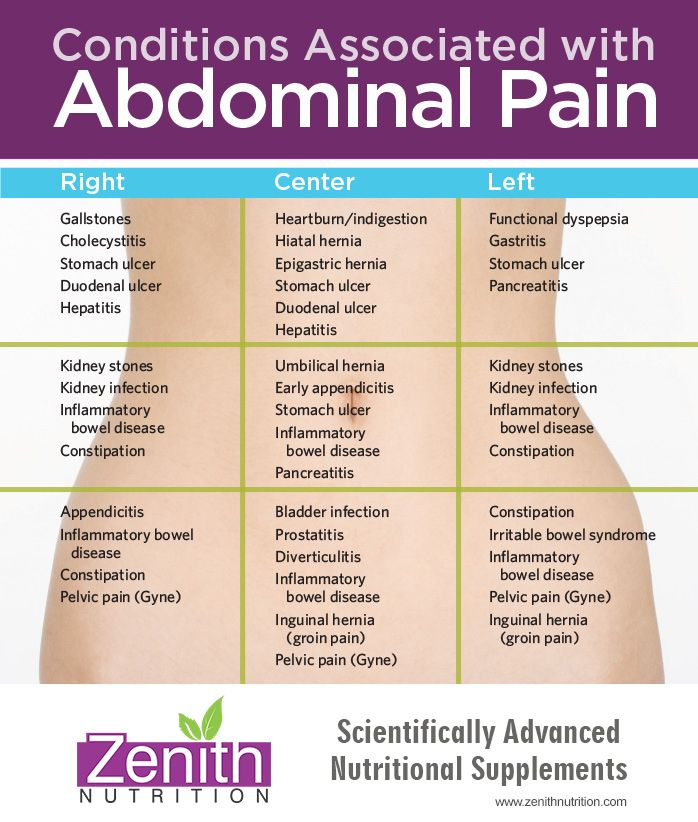 condition associated with abdominal pain right side