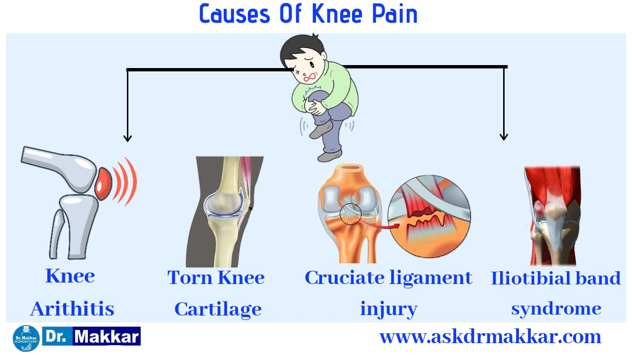 Knee pain Homeopathic treatment protocol using homeopathy ...