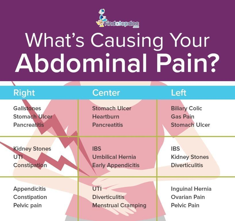 Whats Causing Your Abdominal Pain? [Infographic]